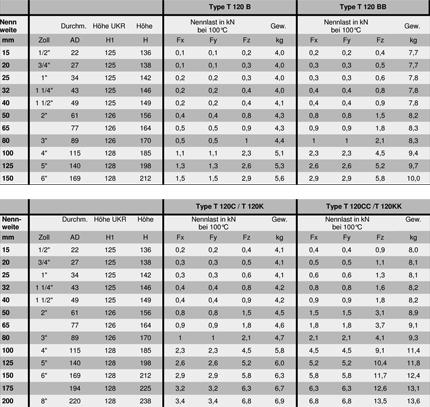 Rohrunterst tzung ssb schmitt gmbh - T profil stahl tabelle ...